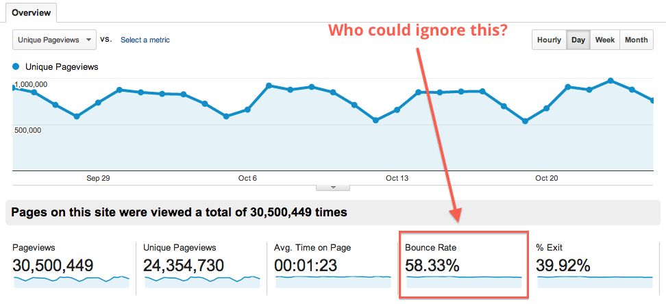 Reducing bounce rate on your website