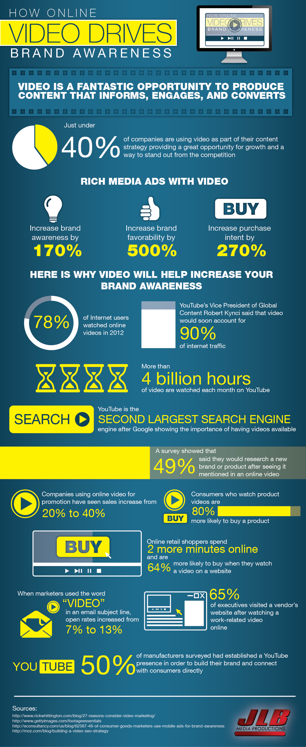 http://visual.ly/how-online-video-drives-brand-awareness